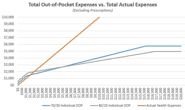 A chart that maps your actual health expenses as compared to the differences in out-of-pocket expenses for the 80/20 and 70/30 plan.
